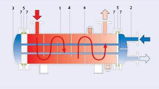 Теплообменник кожухотрубный ф 1400 отзывы теплообменник на трубу